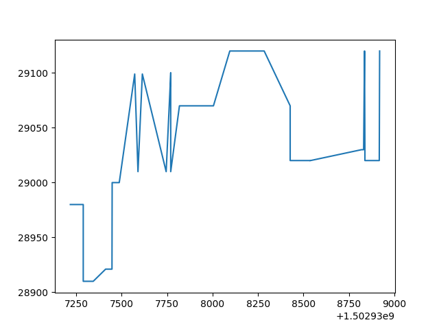 TensorFlow-Bitcoin-Robot:一个基于 TensorFlow  LSTM 模型的 Bitcoin 价格预测机器人