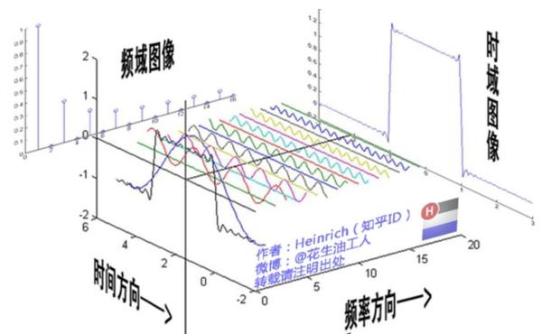 [转载]通俗理解『卷积』——从傅里叶变换到滤波器