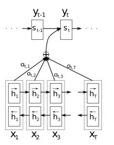 TensorFlow LSTM 注意力机制图解