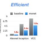 Apache MXNet (incubating) for Deep Learning