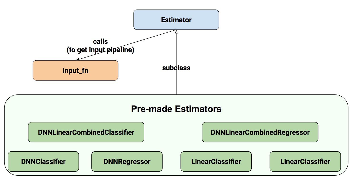 TensorFlow 数据集和估算器介绍