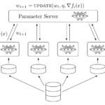 分布式 tensorflow 指南