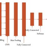 CNN-RNN中文文本分类,基于tensorflow
