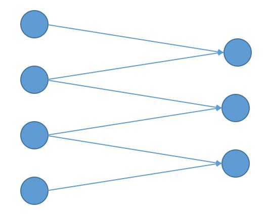 卷积神经网络概述
