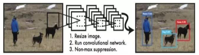 基于深度学习的计算机视觉应用之目标检测