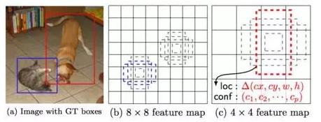 基于深度学习的计算机视觉应用之目标检测(文末有惊喜)