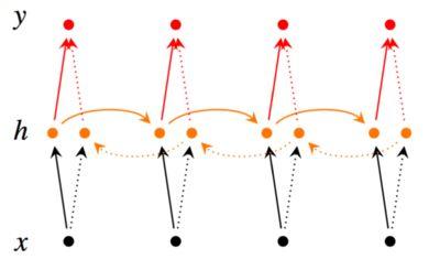 使用Keras进行深度学习:(五)RNN和双向RNN讲解及实践