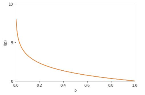 详解机器学习中的熵、条件熵、相对熵、交叉熵