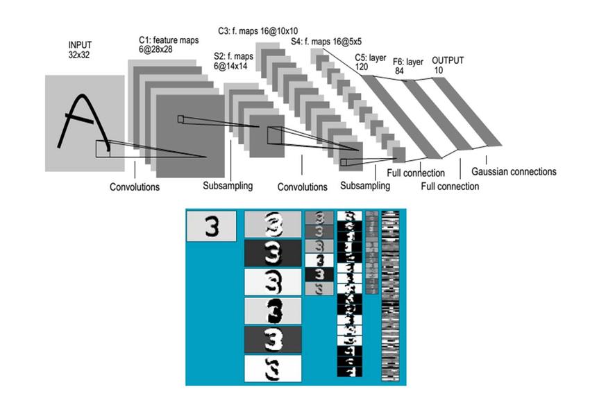 TensorFlow 实战卷积神经网络之 LeNet