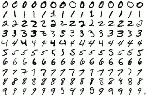 Tensorflow实现MNIST手写数字识别