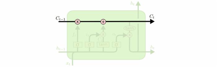 使用Keras进行深度学习:LSTM和双向LSTM讲解及实践