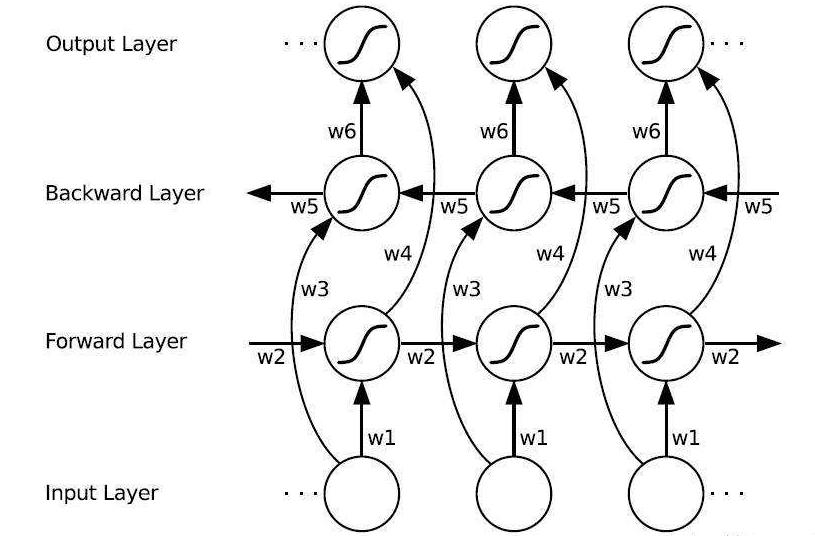 使用Keras进行深度学习:(六)LSTM和双向LSTM讲解及实践
