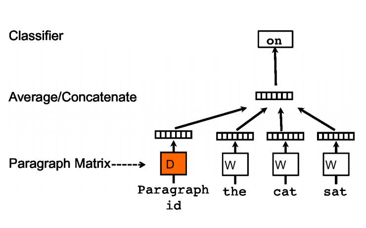 基于Doc2vec训练句子向量