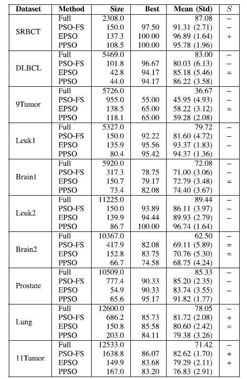 粒子群优化算法(PSO)之基于离散化的特征选择(FS)(四)