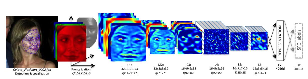 深度学习之视频人脸识别系列四:人脸表征-续