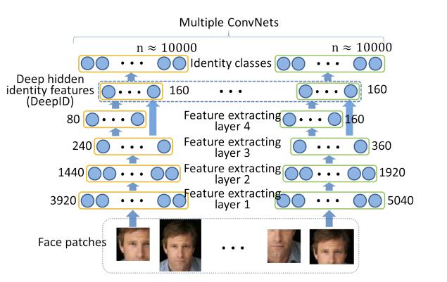 深度学习之视频人脸识别系列三:人脸表征