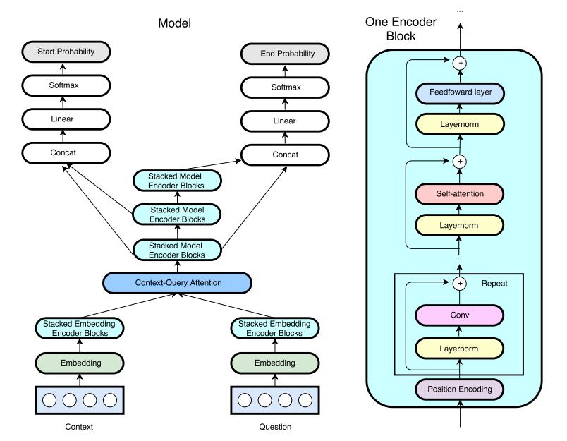 用卷积神经网络和自注意力机制实现QANet(问答网络)
