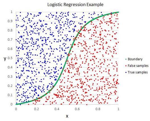 新手入门机器学习十大算法