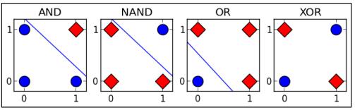 Tensorflow系列专题(四):神经网络篇之前馈神经网络综述